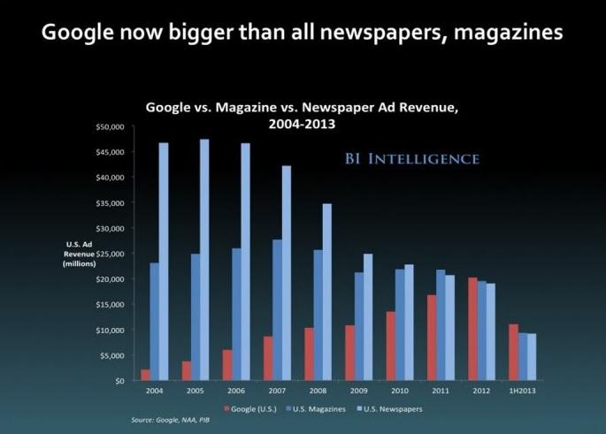 إدارة الحملات الإعلانية لىشبكة البحث جوجل